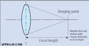 how to calculate focal length of a lens appbaap